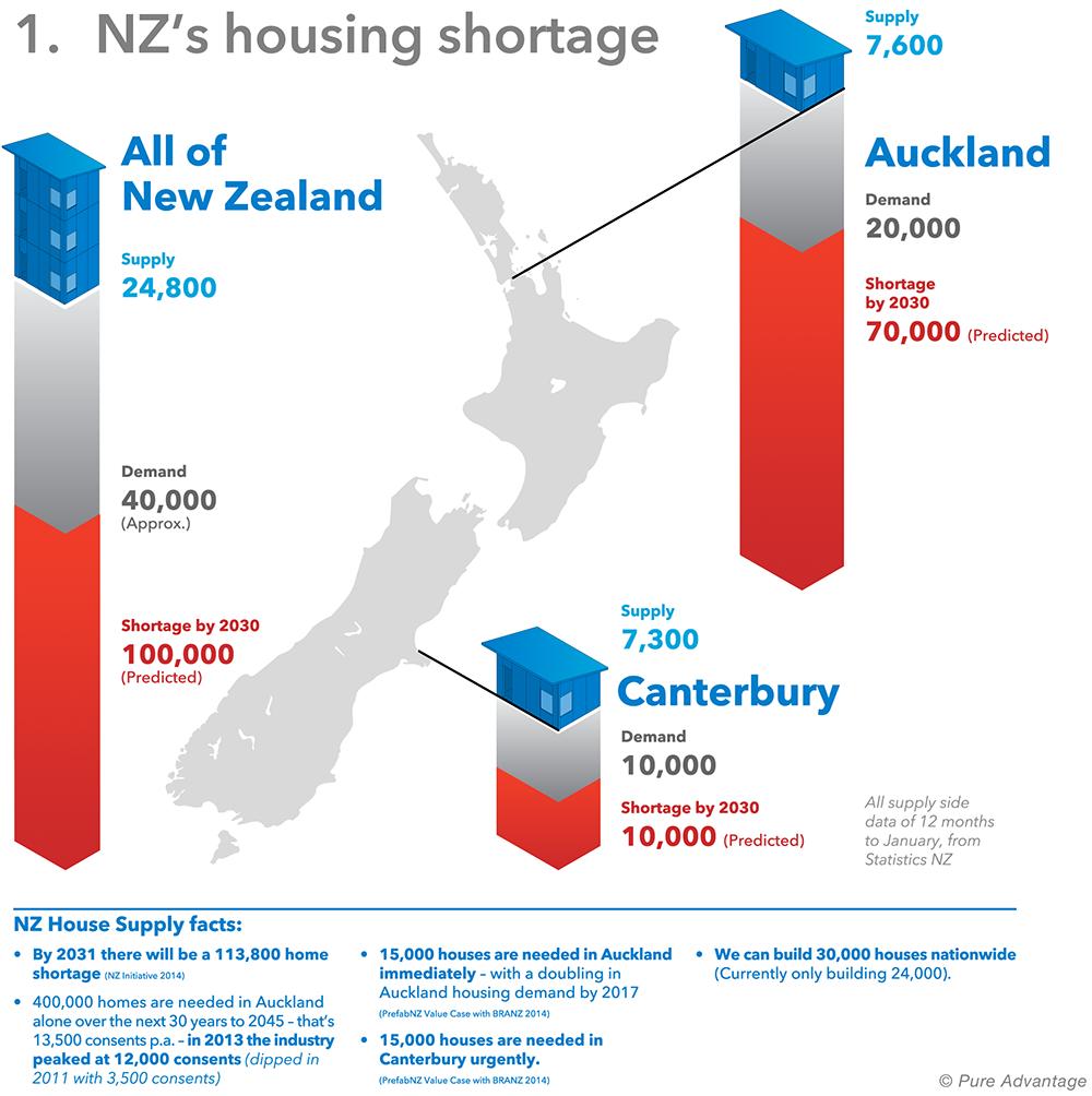 Christchurch Property Market Predictions