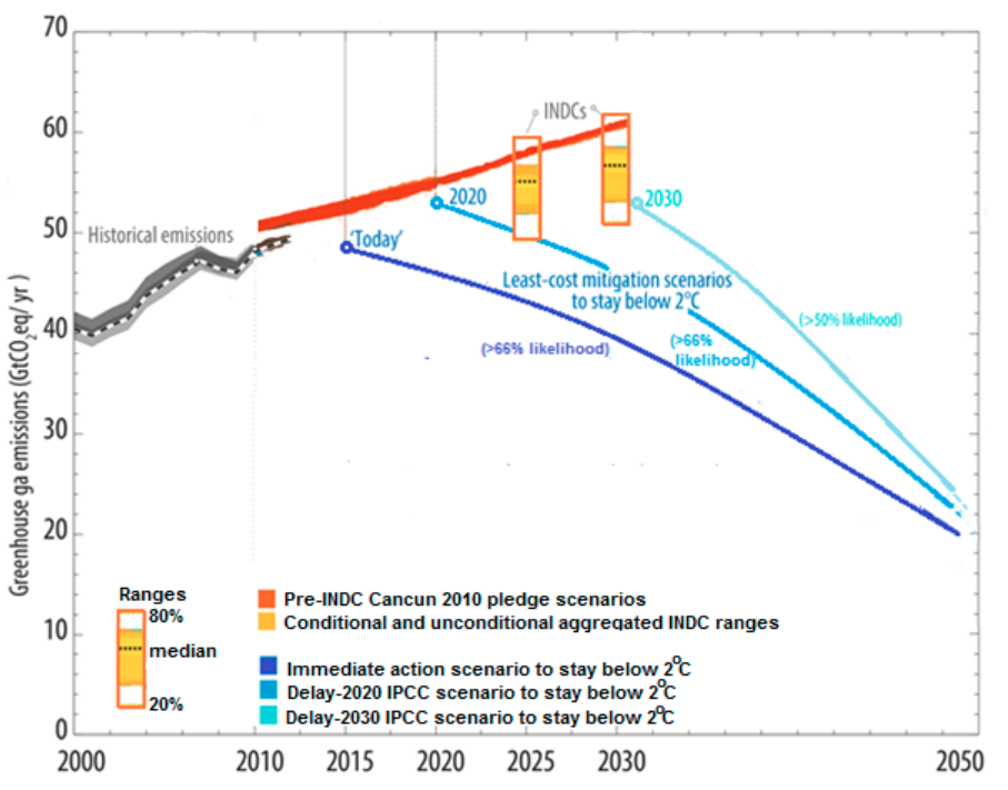 Figure 2. Based on the submitted INDCs, the projected global GHG emission reduction ranges in 2025 and 2030 (yellow boxes) have medians lower than the national pledges made at COP 16 in Cancun in 2010 (red line), but are still insufficient to keep temperature rise below 2oC (shown by the simplified blue pathways based on IPCC least-cost scenarios).