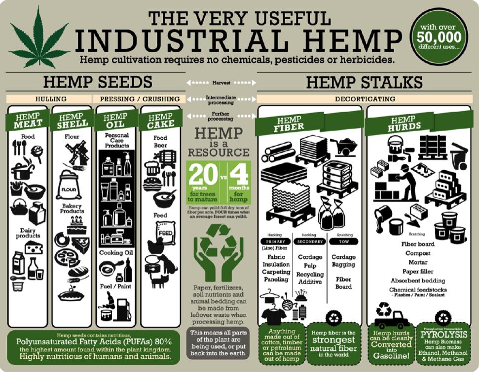 james_goodhue-hemp_uses