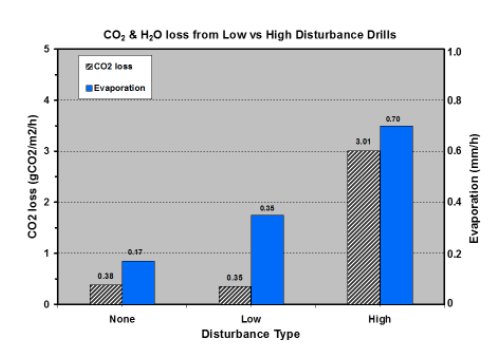 he effects of soil disturbance on emissions of CO2 and water vapour (Source, Dr Don Reicosky, US Department of Agriculture, Minnesota, USA, 2016)