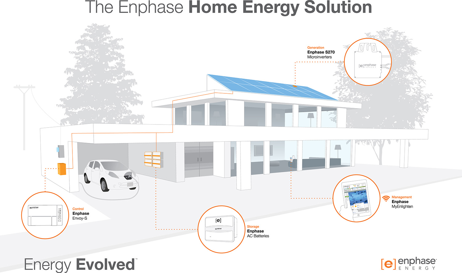 The Enphase Energy Home Energy Solution is a modular, integrated energy storage system that combines solar generation, energy control, and energy storage