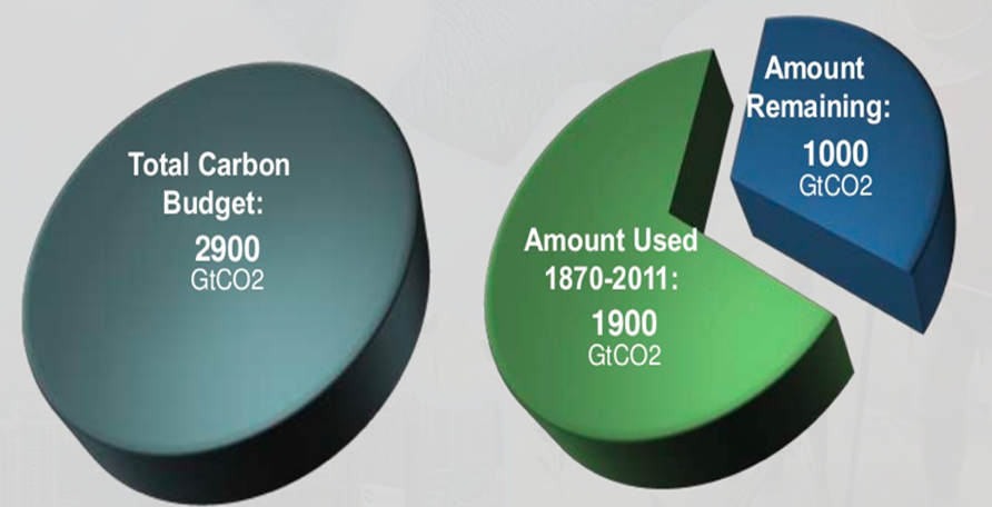 Figure 1. Of the total budget of 2,900 Gt CO2 of anthropogenic CO2 emissions able to be emitted into the atmosphere in order to keep below the agreed 2oC temperature rise limit, around 1,900 Gt CO2 has already been released (IPCC, 2013).