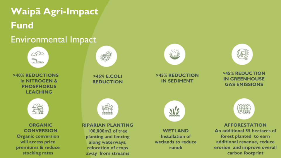 Generating investable propositions for sustainable land